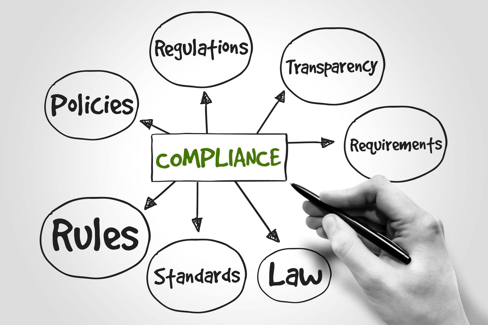 governance principles of regulatory compliance requirements The external governance principles discussed in this document are relevant to regulators regardless of institutional form  it is important for regulators to ensure their obligations to.